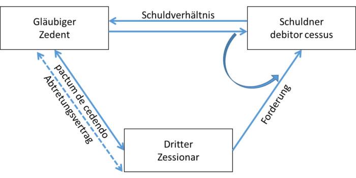 Zession - Abtretung von Forderungen | Schweizer Recht verständlich ...